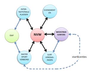 NVW schema 1
